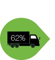 Distribuye e import un 62% de los productos