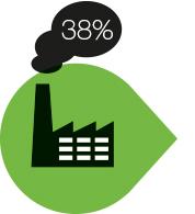 Fabrica el 38% de sus productos